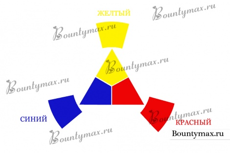 Цветовой или хроматический круг Иттена