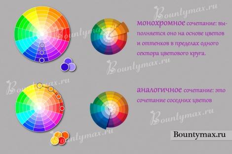 Как пользоваться цветовым кругом